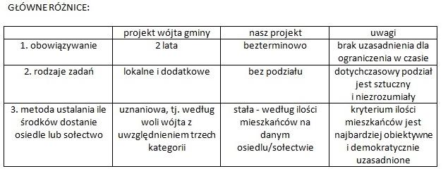 tabelka program pobudzania aktywności