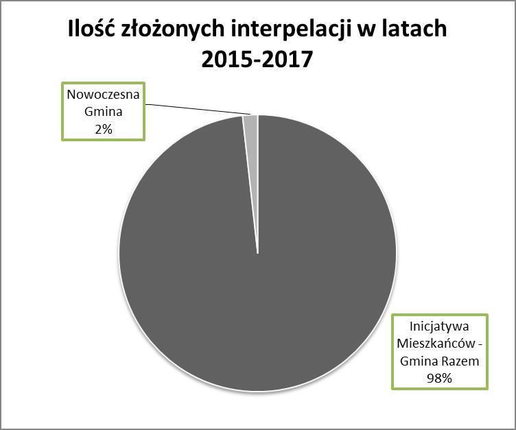 2018_interpelacje